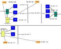 Sieć - konfiguracja po dodaniu 2 routerów