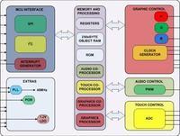 Kontroler Video pozwalający animować grafikę 8-bitowcom