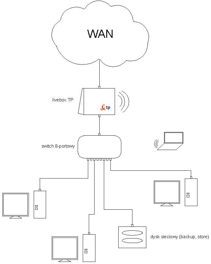 Sie� LAN dla ma�ej firmy z mo�liwo�ci� backup'u