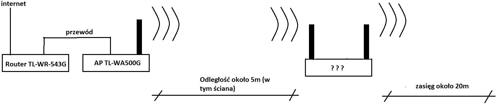 TP-LINK zwi�kszenie zasi�gu - przed�u�enie zasi�gu sieci wi-fi