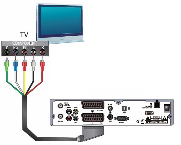 po��czenie tunera TV kablowej z kart� TV komputerow�