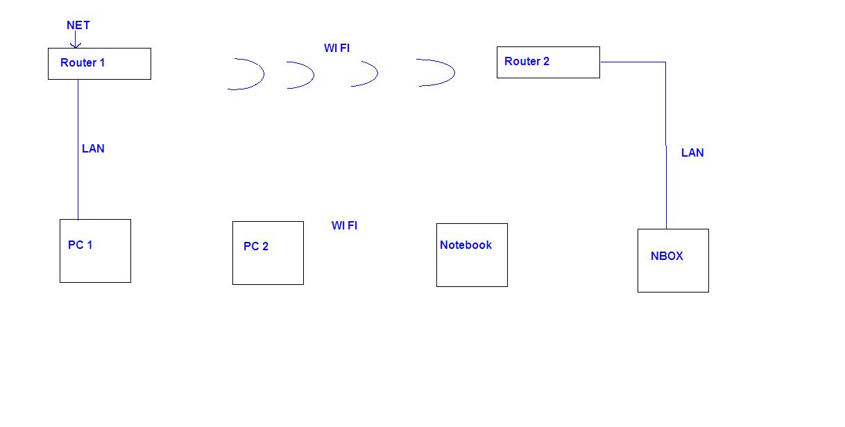 Po��czenie dw�ch router�w wifi