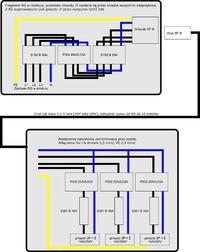 Rozdzielnia do zasilania sceny z gniazda 3-fazowego