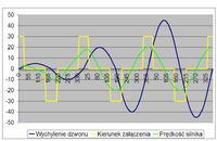 schemat sterowania silnika 3 fazy prawo lewo z czujnikami indukcyjnymi