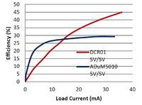 Optymalizacja przetwarzania energii w systemach z izolowanymi interfejsami cz. 4