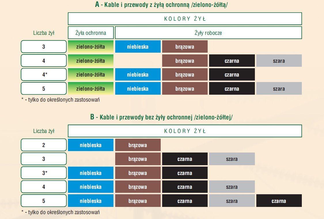 Kolory �y� przewod�w kabelkowych w instalacjach