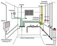 Biegun neutralny w agregacie prądotwórczym (generatorze)