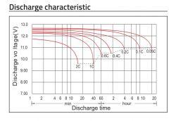Opłacalność instalacji hybrydowej na akumulatorach