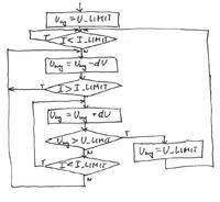 Programowy ogranicznik prądowy dla zasilacza.