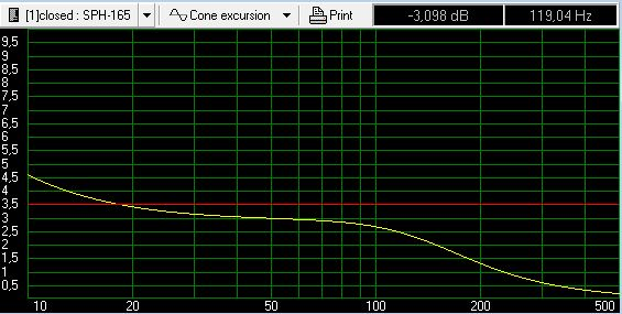 SPH-165 ma�a obudowa zamkni�ta