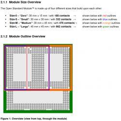 OSM (Open Standard Module TM) nowa koncepcja otwartego komputera