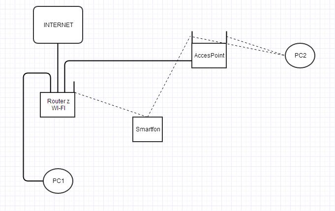 TP Link + Belkin - Sieć z routerem i Acces Point'em