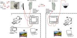 Jak skonfigurować sieć pod kamerę