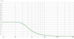 Subwoofer W.22.250.8.FCX + pa200 winISD wyniki BR