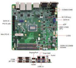 Nowy komputer wbudowany z układem AMD Ryzen V1000 od Ibase
