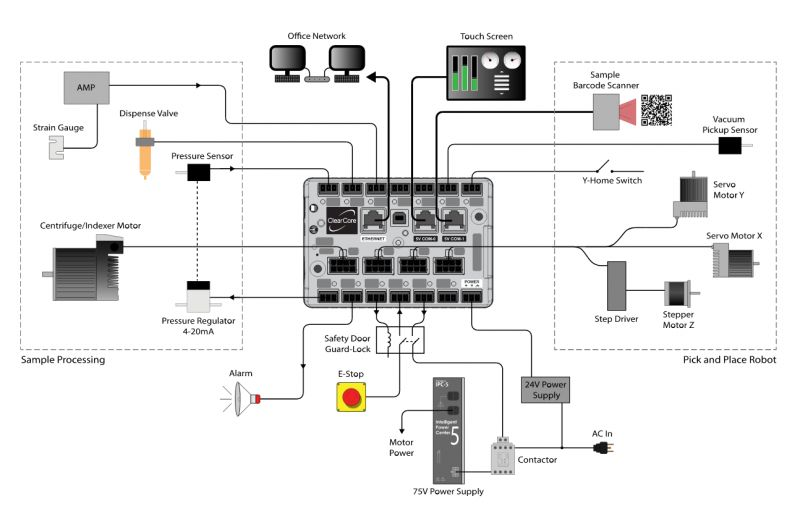 ClearCore - przemysłowy kontroler I/O i kontroler ruchu zgodny z Arduino