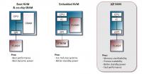 JEDEC projektuje nowy standard pamięci nieulotnych NOR Flash