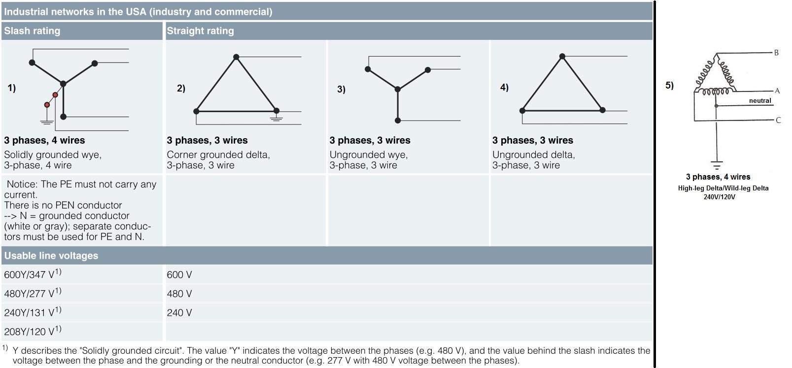 Przystosowanie Europejskiej Maszyny Do Sieci W Usa High Leg Delta Wiring Diagram