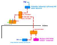 Dekoder Multimedia - Czy można podłączyć dwa dekodery na jednej linii ?