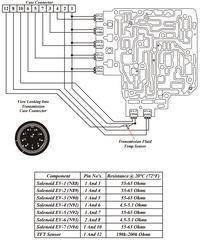FORD Galaxy 1,9 TDI 110KM MK1 - Skrzynia automatyczna i zamiana na inną