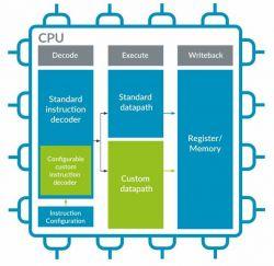 ARM odpowiada zmianami w cenach i otwarciem rdzeni na RISC-V