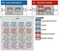 IBM opracowuje oprogramowanie do uk�ad�w na�laduj�cych ludzki m�zg