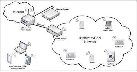 iHabitat - domowy system internetowej automatyki za 15$