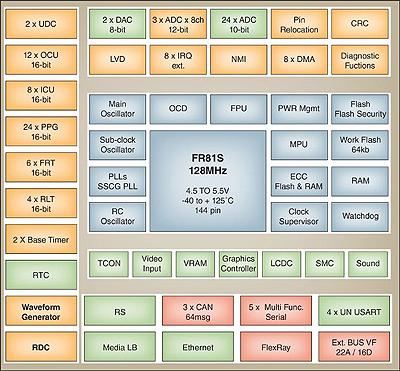 Fujitsu MB91580 MCU do sterowania silnikami elektrycznymi w EV i hybrydach