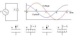Jak działają kondensatory w układach prądu zmiennego