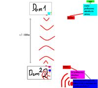 Konfiguracja sieci domowej 2 access pointy