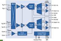 ADC12Dxx00RF - przetworniki ADC do 2,7 GHz i 3.6 Gsps