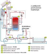 solary, kominek, kocioł c.o., kocioł gazowy, zbiornik akumulacyjny i CWU