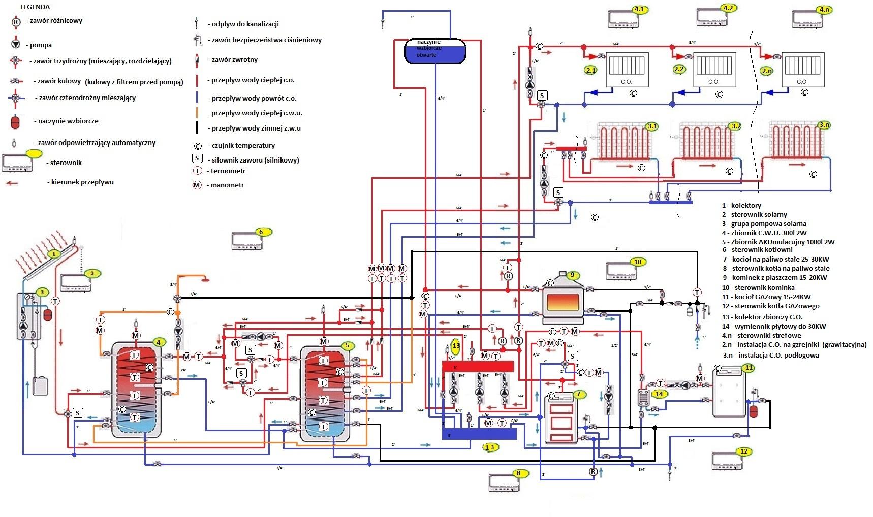 solary, kominek, kocio� c.o., kocio� gazowy, zbiornik akumulacyjny i CWU
