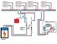 Turbokominek Makroterm - słabo grzeje kaloryfery i przegrzewa płaszcz wodny