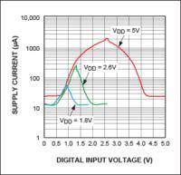 Usprawnienia układów ASIC pod kątem minimalizacji poziomu szumów