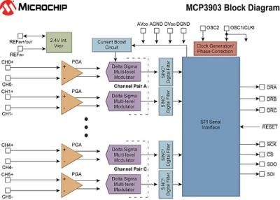 MCP3903 - analogowy interfejs wej�ciowy dla tr�jfazowego uk�adu pomiaru energii