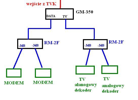 Podzia� kabl�wki - dwa modemy, dwa TV i dekoder