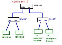 Podział kablówki - dwa modemy, dwa TV i dekoder