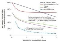 """""""Drugie życie"""" dla akumulatorów z samochodów elektrycznych"""