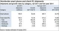Sprzeda� smartfon�w po raz pierwszy przewy�sza sprzeda� komputer�w