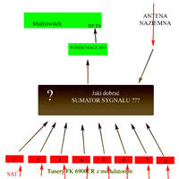 Dobór rozgałęźników i z sumowanie sygnałów