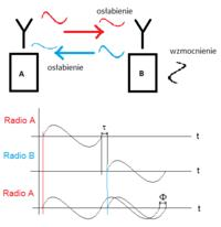Wzmacniacz sygnału radiowego - retransmiter