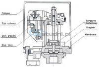 Hydraulika - nowa pompa głębinowa a za duże ciśnienie rozrywa membrane