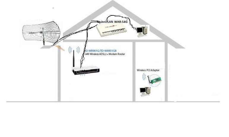 Router TechnicLAN  WAR-54G + TP-Link TD W8901G czy da si�...