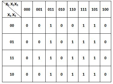 Minimalizacja funkcji. Tablica Karnaugha