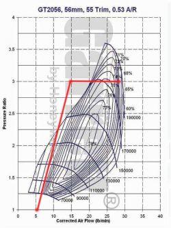 - Czy turbosprężarka działa przez cały czas pracy silnika?