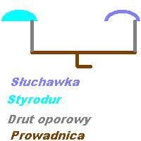DIY - Forma styrodurowa, jak zrobi�?