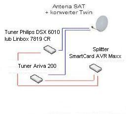 Ariva 200 + spliter- traci sygnał