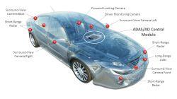 Gdzie znajdują się układy FPGA w wyścigu o miejsce w elektronice samochodowej?