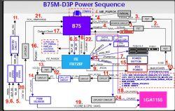 ASRock B75 Pro3-M - Nie startuje